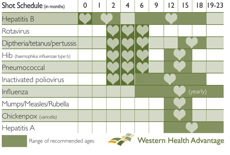 It's National Infant Immunization Week | Western Health ...